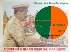 Сталин ru public history публичная история